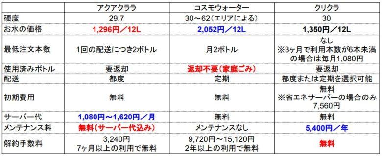 アクアクララ・コスモウォーター・クリクラのウォーターサーバー比較表